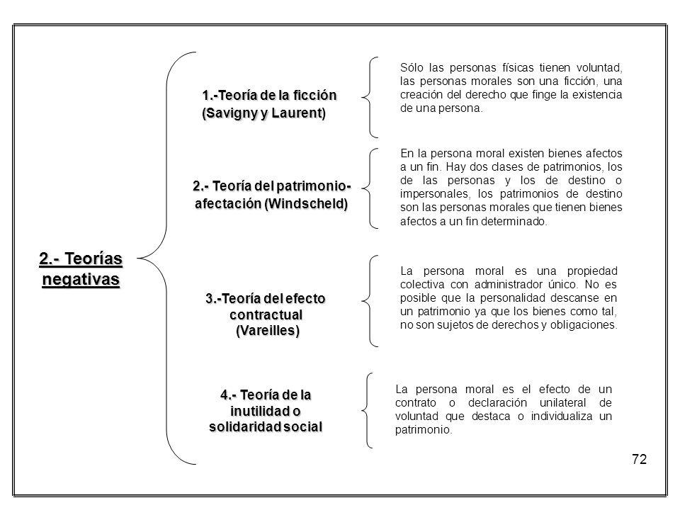 72 2.- Teorías negativas 1.-Teoría de la ficción (Savigny y Laurent (Savigny y Laurent) 2.- Teoría del patrimonio- afectación (Windscheld) 3.-Teoría d