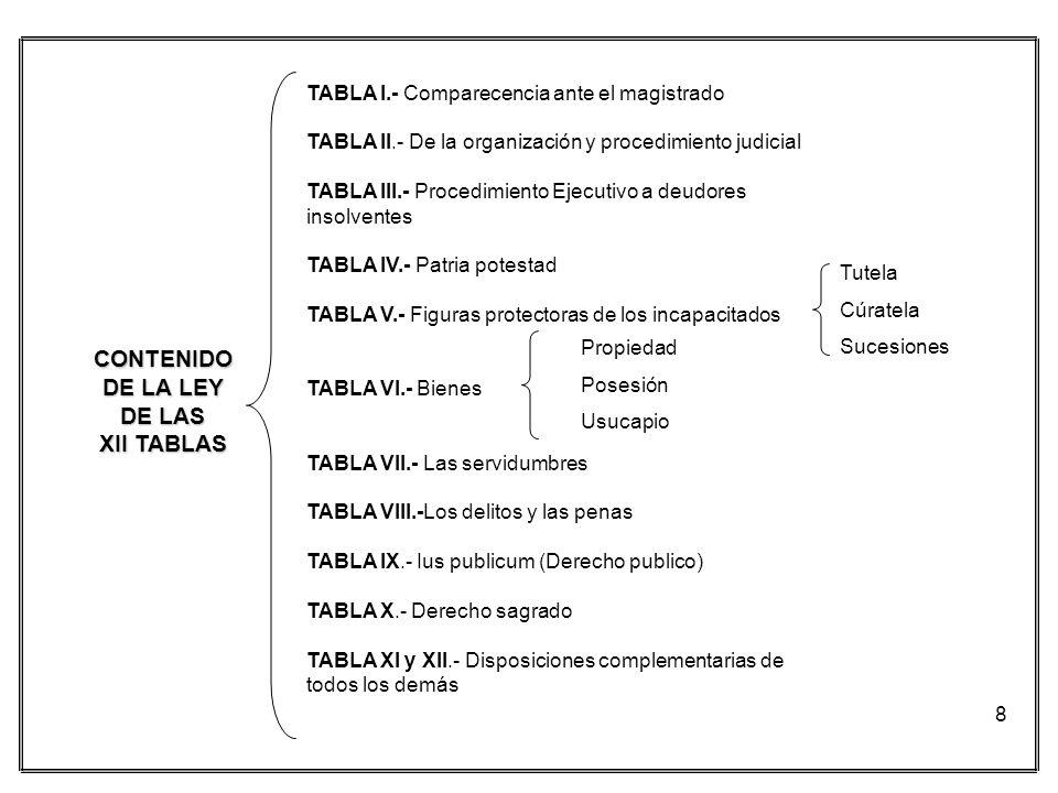 8 CONTENIDO DE LA LEY DE LAS XII TABLAS Tutela Cúratela Sucesiones Propiedad Posesión Usucapio TABLA I.- Comparecencia ante el magistrado TABLA II.- D