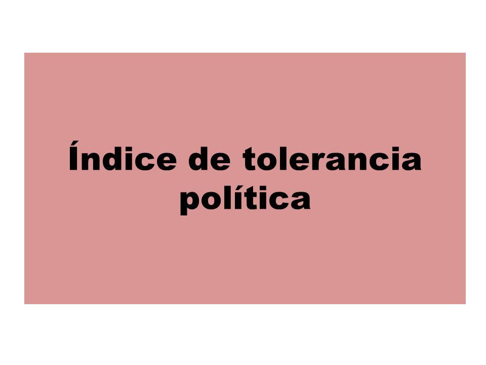 Índice de tolerancia política