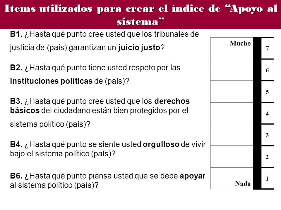 B1. ¿Hasta qué punto cree usted que los tribunales de justicia de (país) garantizan un juicio justo? B2. ¿Hasta qué punto tiene usted respeto por las