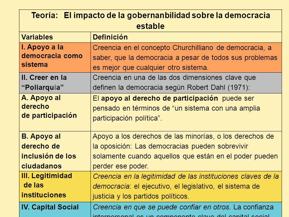 Teoría: El impacto de la gobernanbilidad sobre la democracia estable VariablesDefinición I. Apoyo a la democracia como sistema Creencia en el concepto
