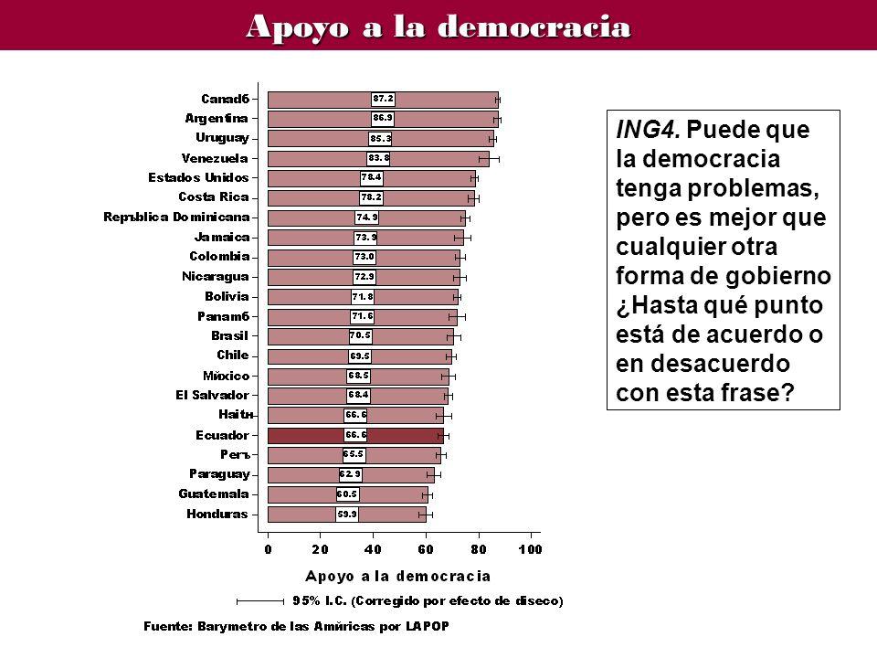 ING4. Puede que la democracia tenga problemas, pero es mejor que cualquier otra forma de gobierno ¿Hasta qué punto está de acuerdo o en desacuerdo con