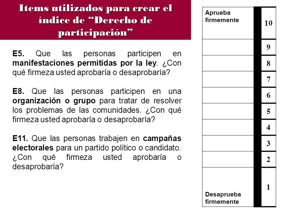 E5. Que las personas participen en manifestaciones permitidas por la ley. ¿Con qué firmeza usted aprobaría o desaprobaría? E8. Que las personas partic