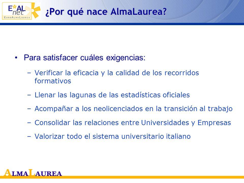 Desde AlmaLaurea hasta EAL-NET Matteo Sgarzi Consorcio AlmaLaurea Relaciones Internacionales Pertinencia de la educación superior: la educación para la competitividad Bogotá, 24 de Octubre de 2007 www.almalaurea.it