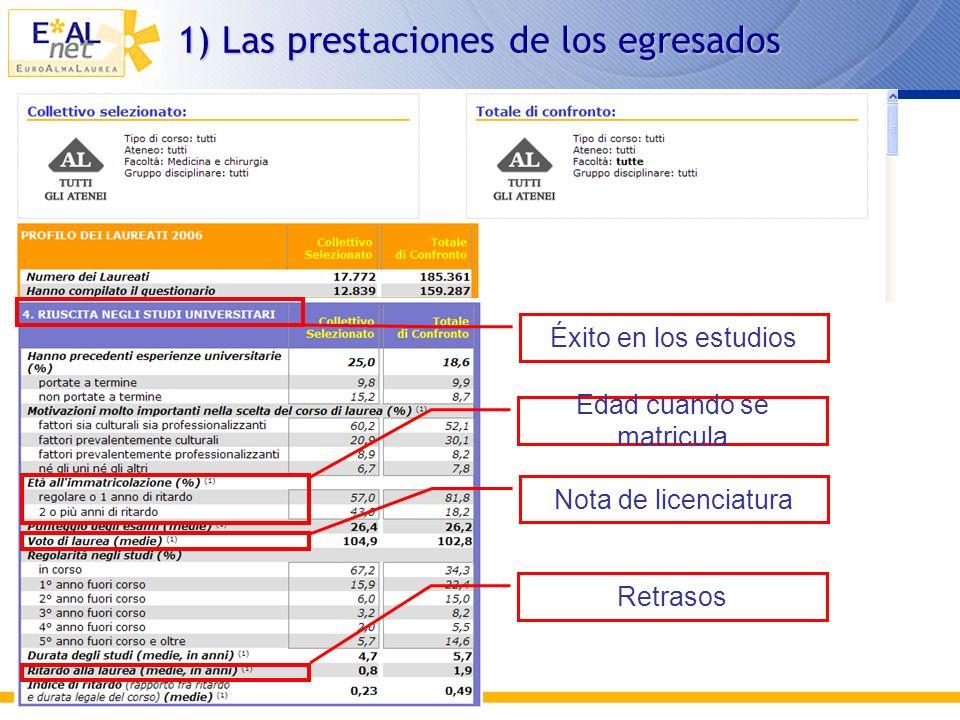 Universidades: todas Carrera: medicina Perfil Egresados 2006