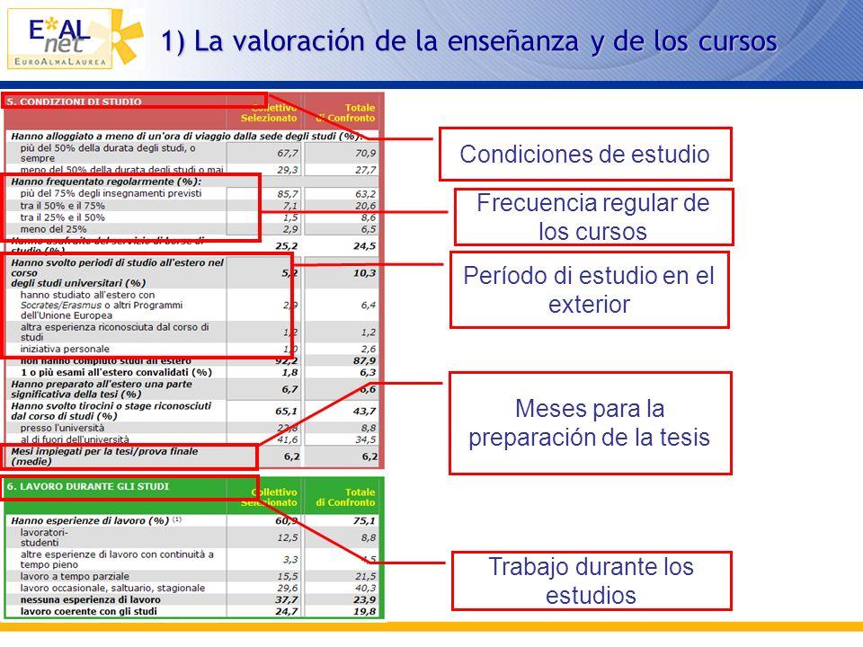 1) Las prestaciones de los egresados Collettivo selezionato Éxito en los estudios Edad cuando se matricula Nota de licenciaturaRetrasos