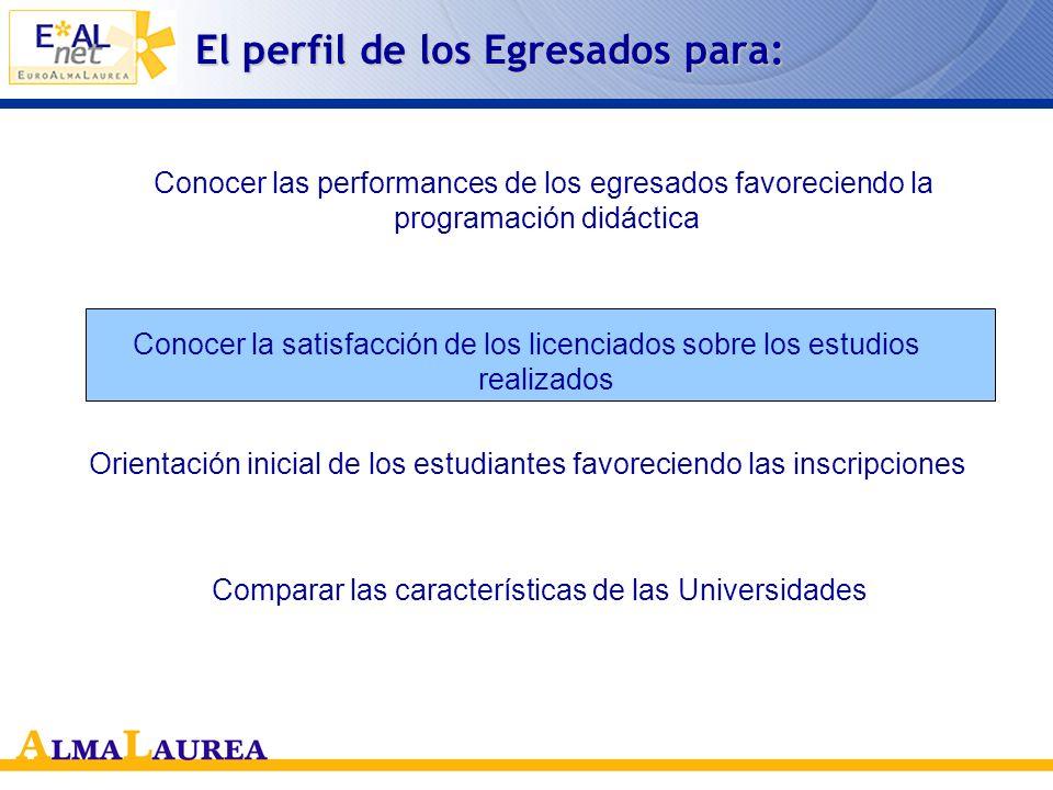1) La valoración de la enseñanza y de los cursos Frecuencia regular de los cursos Período di estudio en el exterior Meses para la preparación de la tesis Trabajo durante los estudios Condiciones de estudio