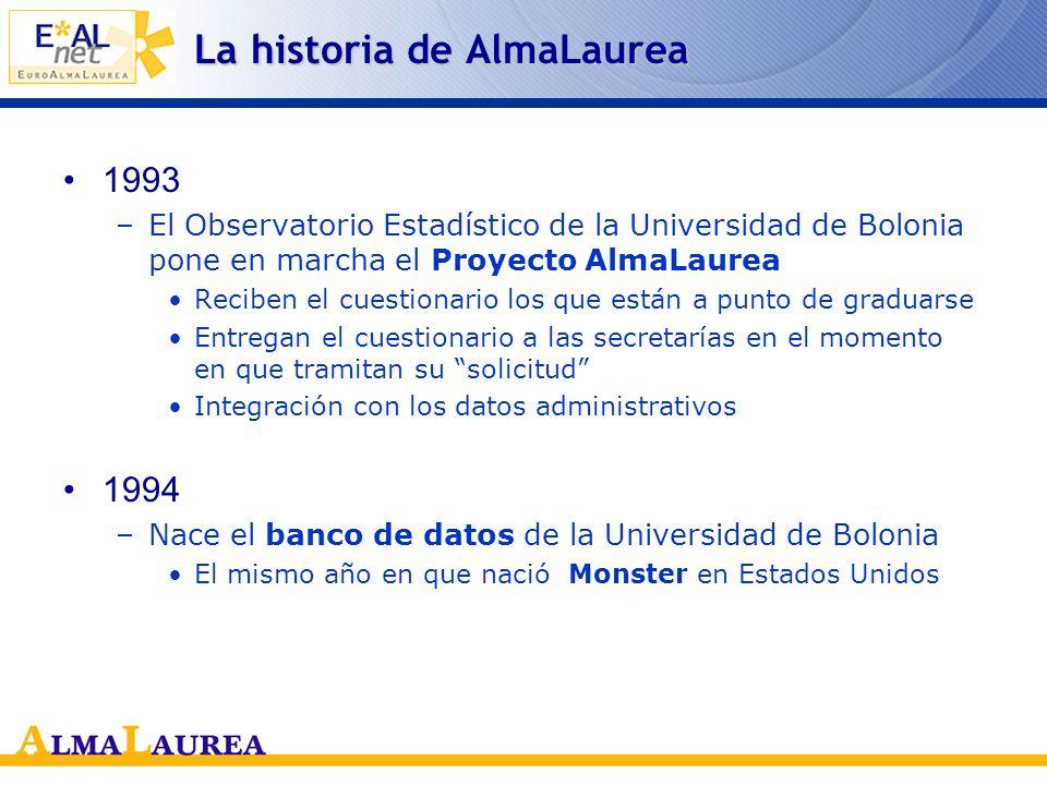 La historia de AlmaLaurea 1988 –Primer estudio pionero sobre los egresados extranjeros de la Universidad de Bolonia.