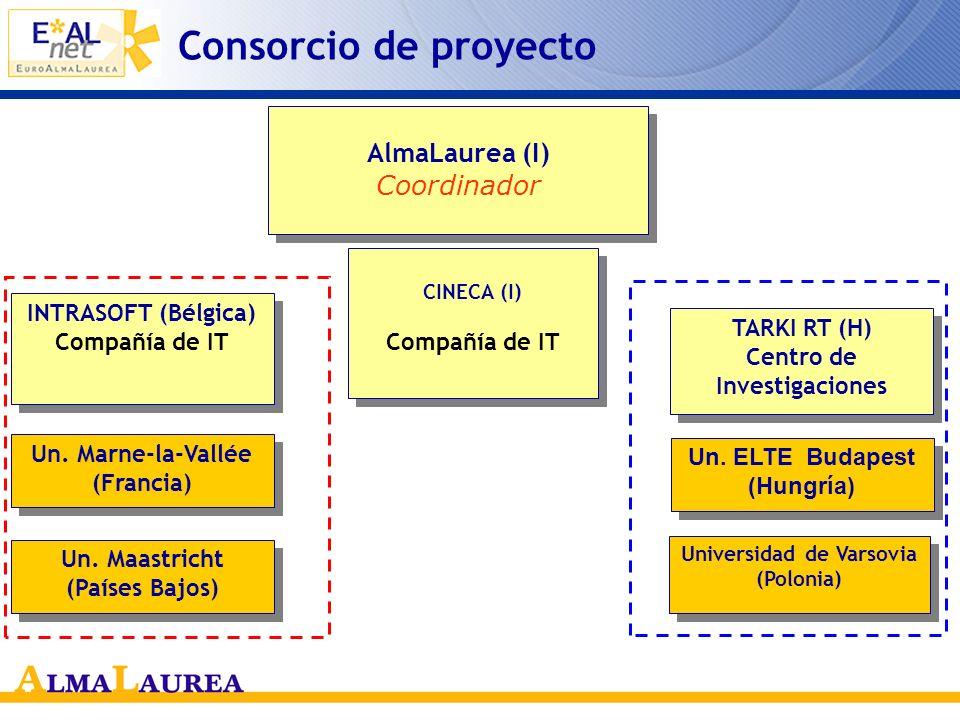 La respuesta : el proyecto EAL-NET Objetivo del proyecto –Realizar el prototipo de banco de datos de los licenciados europeos –Procurar que allí lleguen los CV de los licenciados procedentes de las universidades que participan en el proyecto y de las universidades italianas afiliadas al Consorcio.