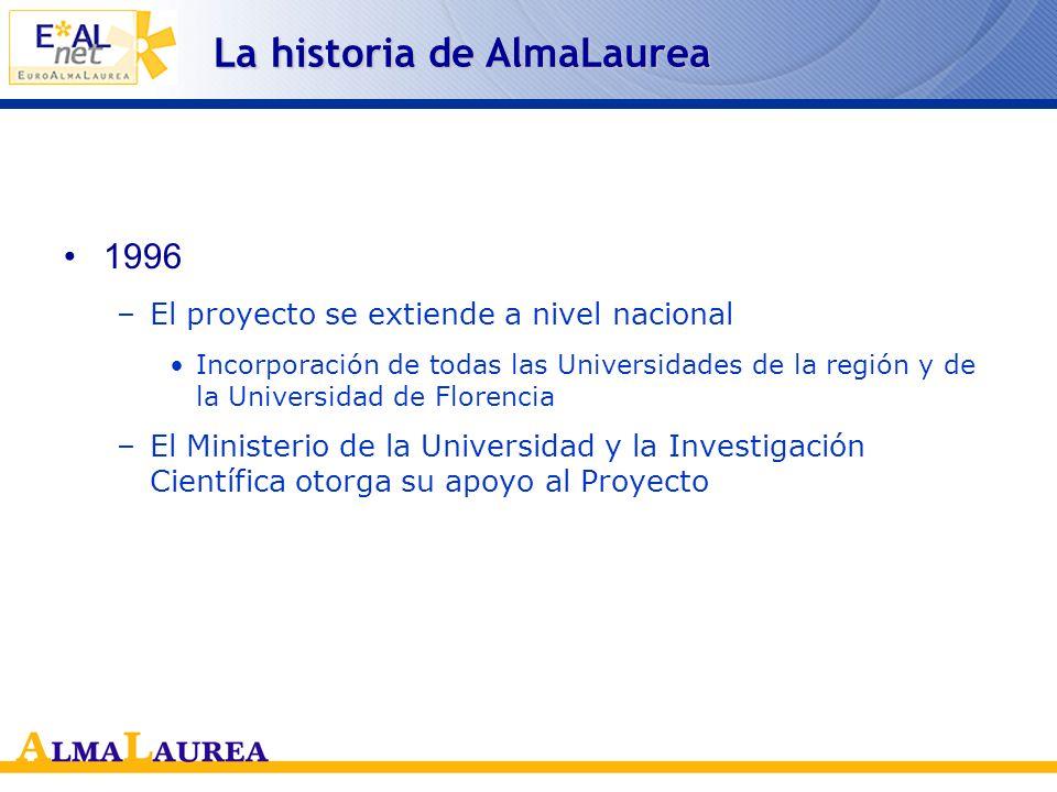 La historia de AlmaLaurea 1993 –El Observatorio Estadístico de la Universidad de Bolonia pone en marcha el Proyecto AlmaLaurea Reciben el cuestionario los que están a punto de graduarse Entregan el cuestionario a las secretarías en el momento en que tramitan su solicitud Integración con los datos administrativos 1994 –Nace el banco de datos de la Universidad de Bolonia El mismo año en que nació Monster en Estados Unidos