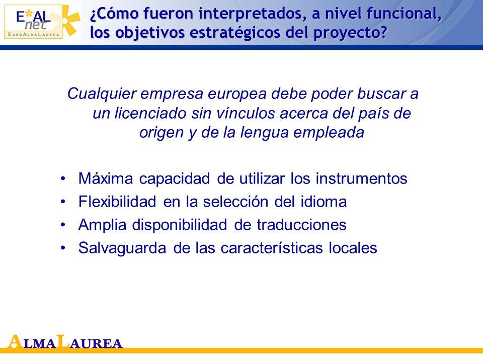 Consorcio de proyecto AlmaLaurea (I) Coordinador AlmaLaurea (I) Coordinador INTRASOFT (Bélgica) Compañía de IT INTRASOFT (Bélgica) Compañía de IT Univ