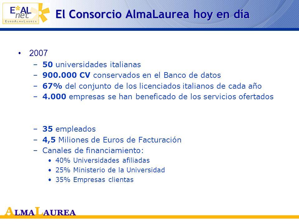 La historia de ALmaLaurea 1997 –El banco de datos se puede consultar en línea AlmaLaurea es de los pioneros de Internet en Italia 2001 –Fundación del Consorcio Interuniversitario AlmaLaurea –Participan en el mismo las 21 universidades que hasta ese momento se habían adherido al Proyecto