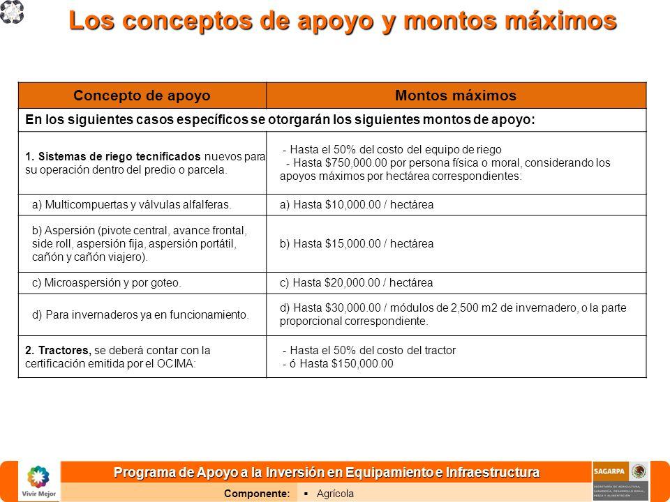 Programa de Apoyo a la Inversión en Equipamiento e Infraestructura Componente: Agrícola Concepto de apoyoMontos máximos 3.