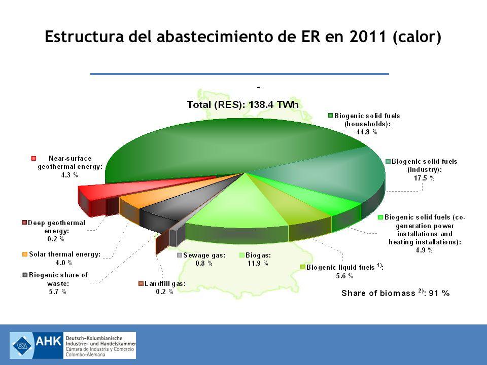 Estructura del abastecimiento de ER en 2011 (calor)