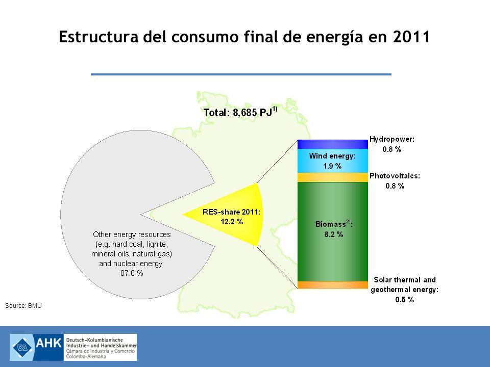 Estructura del consumo final de energía en 2011 Source: BMU