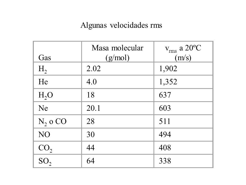 Gas Masa molecular (g/mol) v rms a 20ºC (m/s) H2H2 2.021,902 He4.01,352 H2OH2O18637 Ne20.1603 N 2 o CO28511 NO30494 CO 2 44408 SO 2 64338 Algunas velocidades rms