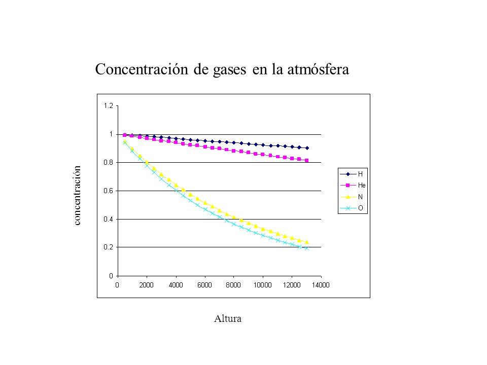 Concentración de gases en la atmósfera Altura concentración