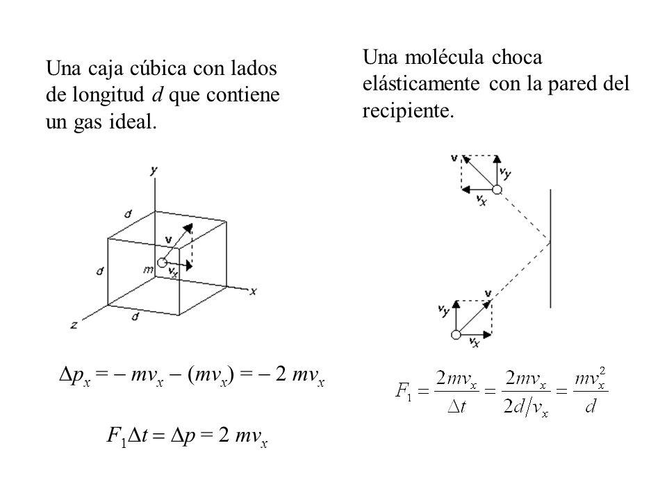 Una caja cúbica con lados de longitud d que contiene un gas ideal.