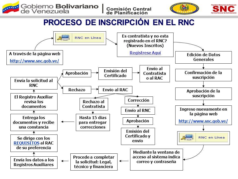 REQUISITOS EXIGIDOS POR EL RNC REQUISITOS COMUNES: 1.- Planilla resumen generada por el Sistema RNC en Línea.