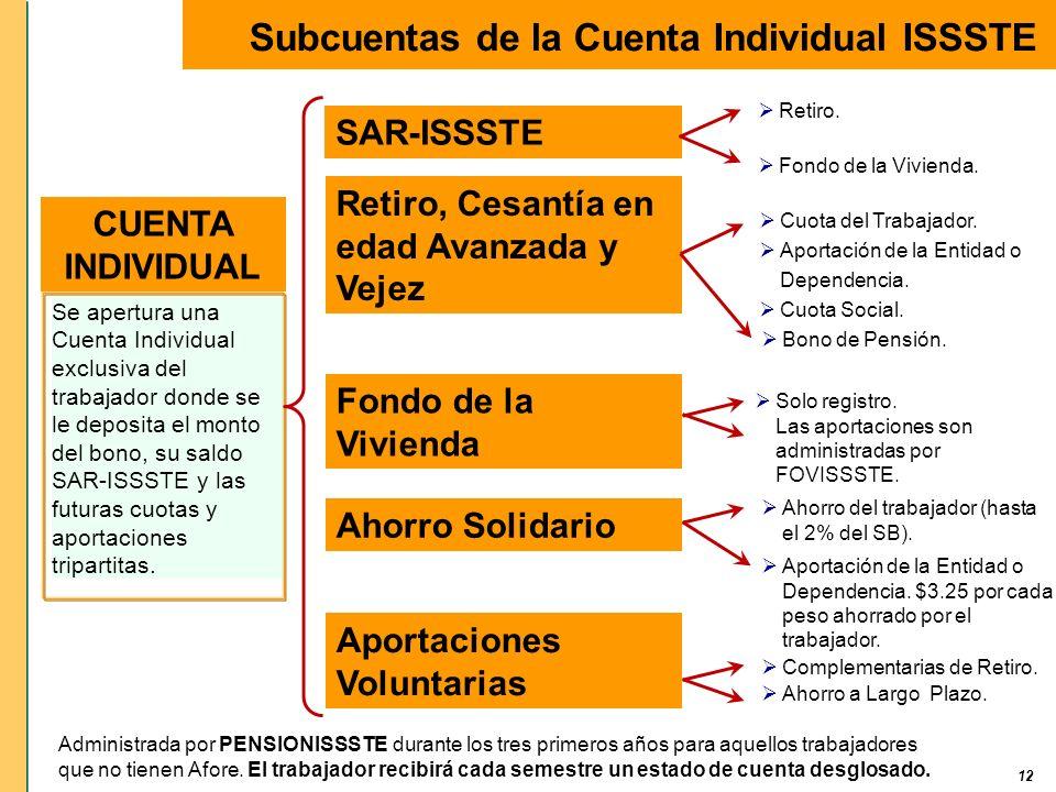 12 Subcuentas de la Cuenta Individual ISSSTE SAR-ISSSTE Retiro, Cesantía en edad Avanzada y Vejez Fondo de la Vivienda Aportaciones Voluntarias Ahorro
