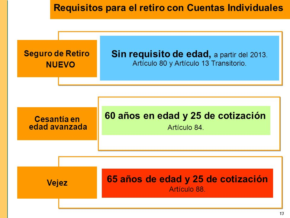 13 Requisitos para el retiro con Cuentas Individuales 65 años de edad y 25 de cotización Artículo 88. 60 años en edad y 25 de cotización Artículo 84.