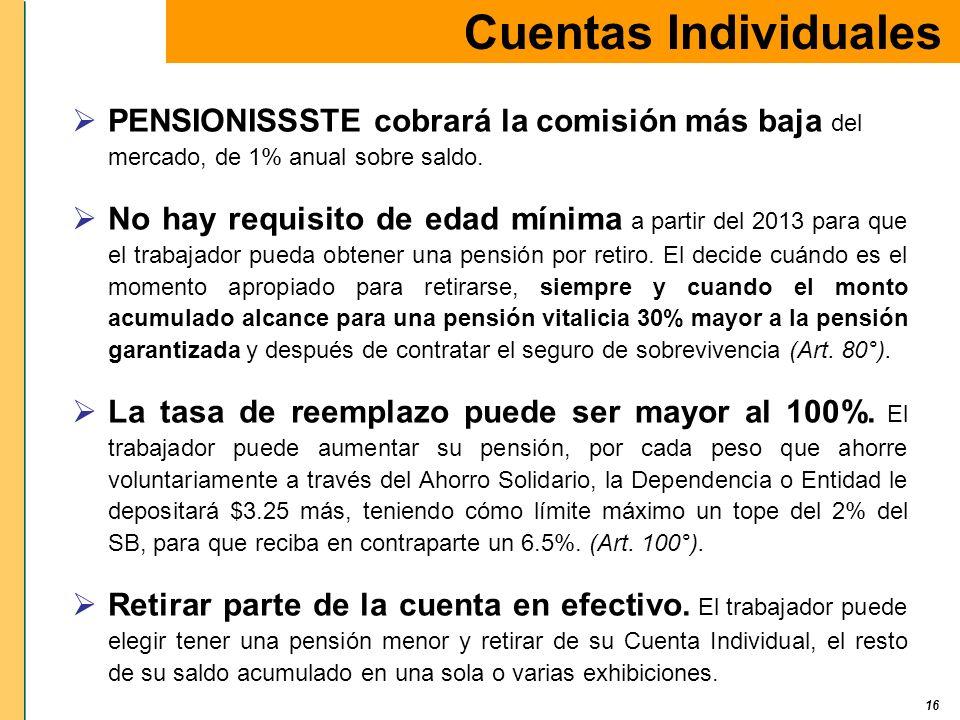 16 Cuentas Individuales PENSIONISSSTE cobrará la comisión más baja del mercado, de 1% anual sobre saldo. No hay requisito de edad mínima a partir del