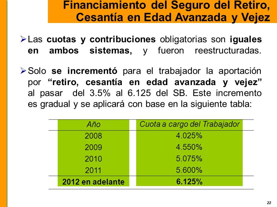22 Financiamiento del Seguro del Retiro, Cesantía en Edad Avanzada y Vejez Las cuotas y contribuciones obligatorias son iguales en ambos sistemas, y f