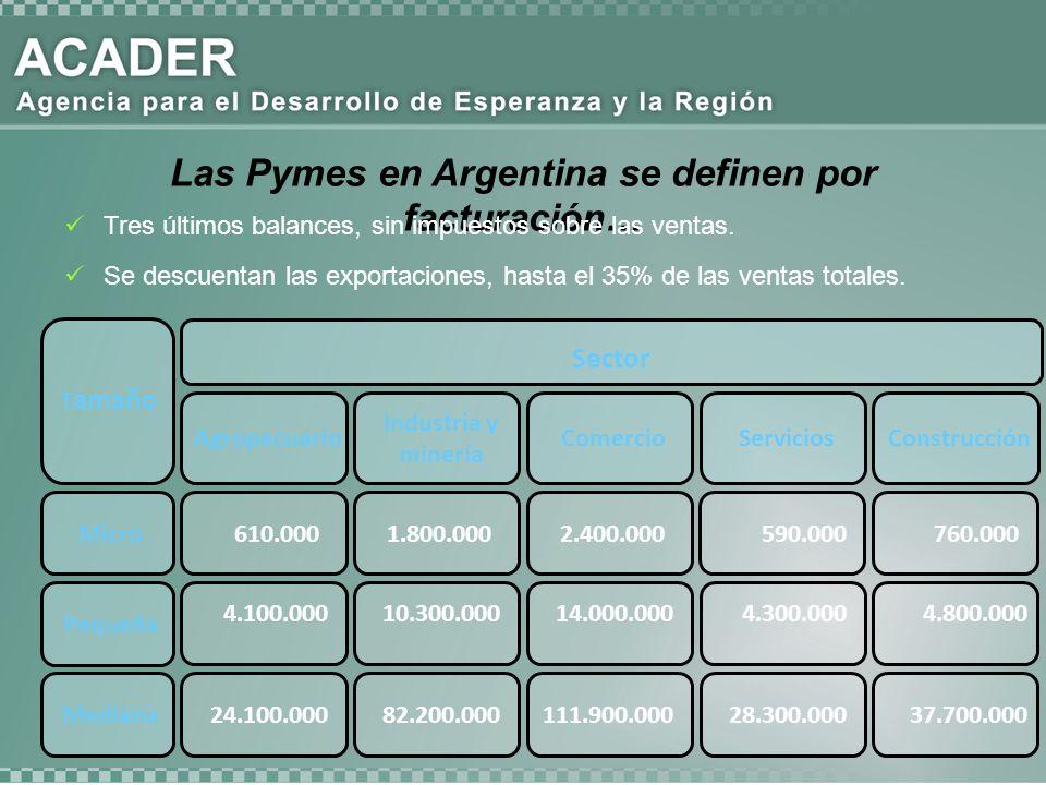 Las Pymes en Argentina se definen por facturación… Tres últimos balances, sin impuestos sobre las ventas. Se descuentan las exportaciones, hasta el 35
