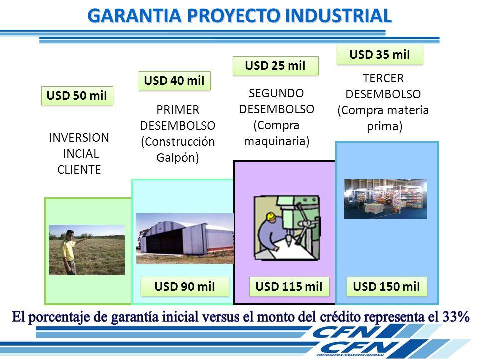 GARANTIA PROYECTO INDUSTRIAL USD 50 mil INVERSION INCIAL CLIENTE PRIMER DESEMBOLSO (Construcción Galpón) SEGUNDO DESEMBOLSO (Compra maquinaria) TERCER