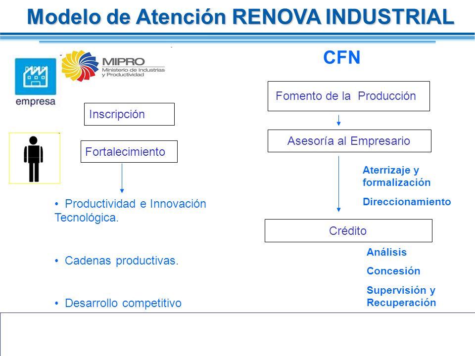 Modelo de Atención RENOVA INDUSTRIAL Inscripción Fortalecimiento Asesoría al Empresario Fomento de la Producción Crédito Aterrizaje y formalización Di