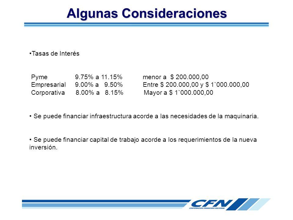 Tasas de Interés Pyme 9.75% a 11.15% menor a $ 200.000,00 Empresarial 9.00% a 9.50% Entre $ 200.000,00 y $ 1`000.000,00 Corporativa 8.00% a 8.15% Mayo