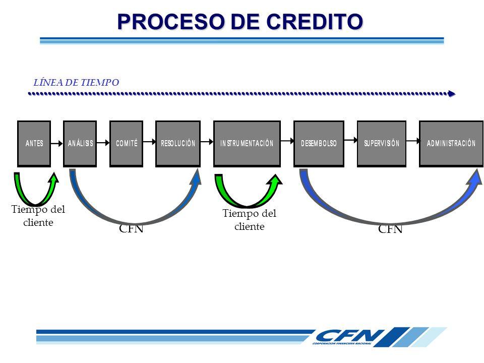 Tiempo del cliente CFN Tiempo del cliente CFN LÍNEA DE TIEMPO PROCESO DE CREDITO