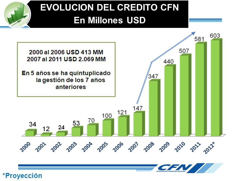 *Proyección EVOLUCION DEL CREDITO CFN En Millones USD