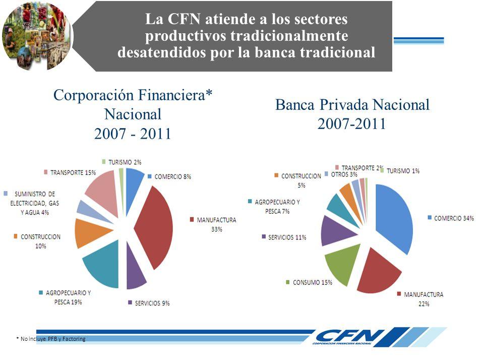 La CFN atiende a los sectores productivos tradicionalmente desatendidos por la banca tradicional Corporación Financiera* Nacional 2007 - 2011 Banca Pr