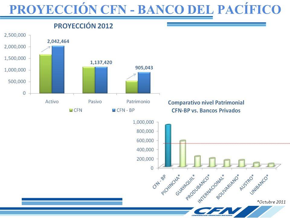 PROYECCIÓN CFN - BANCO DEL PACÍFICO *Octubre 2011