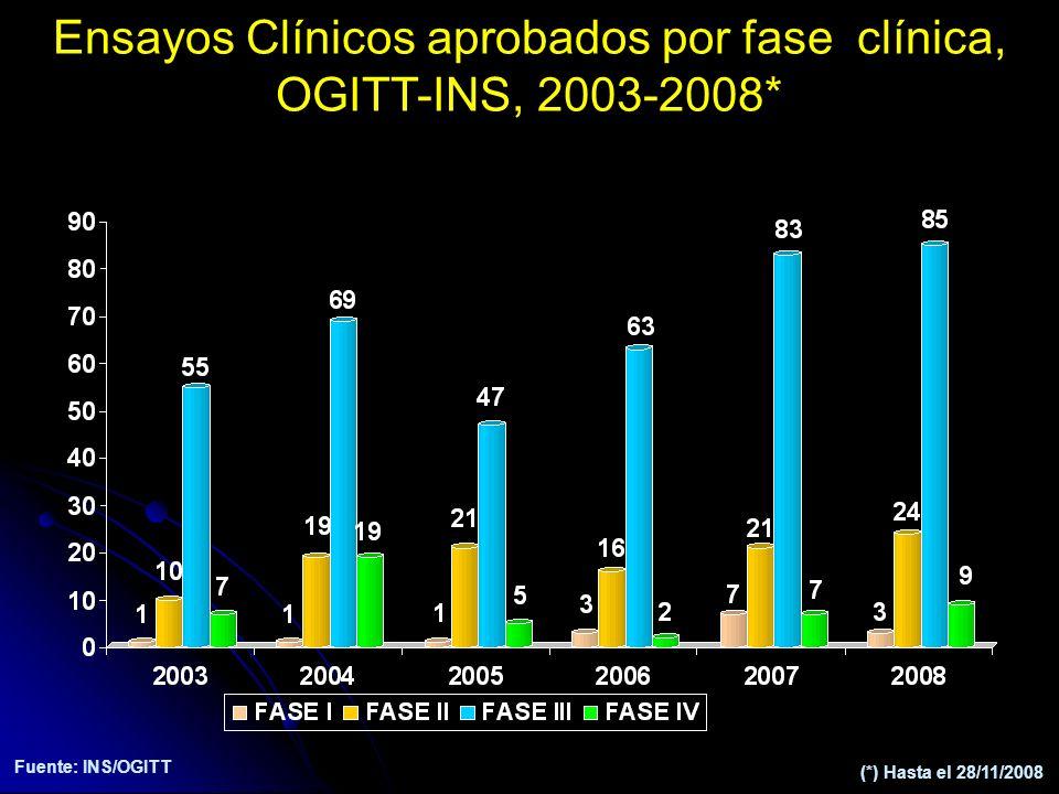 Ensayos Clínicos aprobados por fase clínica, OGITT-INS, 2003-2008* (*) Hasta el 28/11/2008 Fuente: INS/OGITT