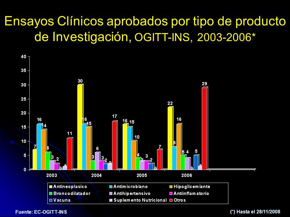Fuente: EC-OGITT-INS Ensayos Clínicos aprobados por tipo de producto de Investigación, OGITT-INS, 2003-2006* (*) Hasta el 28/11/2008