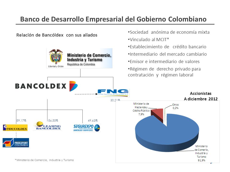 Relación de Bancóldex con sus aliados Sociedad anónima de economía mixta Vinculado al MCIT* Establecimiento de crédito bancario Intermediario del merc