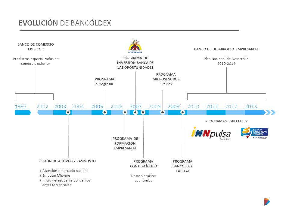 EVOLUCIÓN DE BANCÓLDEX 1992200220032004200520062007200820092010201120122013 BANCO DE COMERCIO EXTERIOR Productos especializados en comercio exterior C
