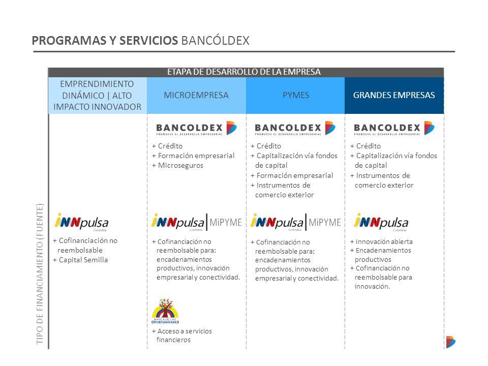 PROGRAMAS Y SERVICIOS BANCÓLDEX ETAPA DE DESARROLLO DE LA EMPRESA TIPO DE FINANCIAMIENTO (FUENTE) + Cofinanciación no reembolsable + Capital Semilla +