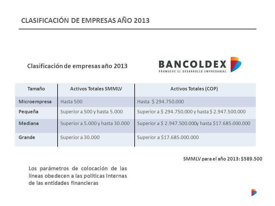 CLASIFICACIÓN DE EMPRESAS AÑO 2013 Clasificación de empresas año 2013 TamañoActivos Totales SMMLVActivos Totales (COP) MicroempresaHasta 500Hasta $ 29