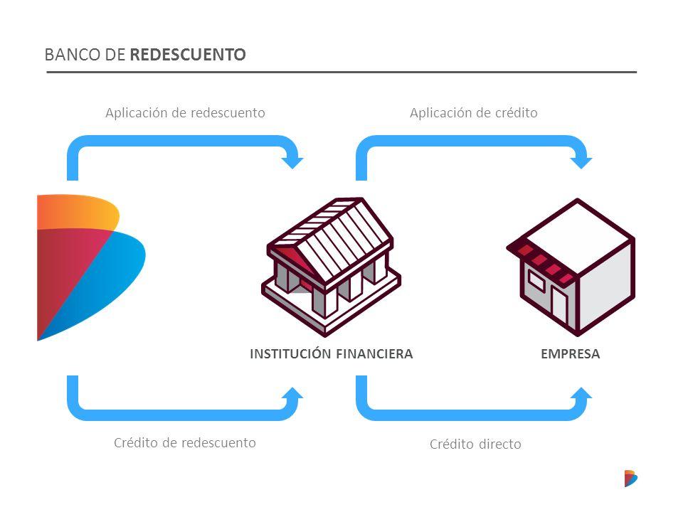 BANCO DE REDESCUENTO Crédito de redescuento Crédito directo Aplicación de redescuentoAplicación de crédito EMPRESAINSTITUCIÓN FINANCIERA
