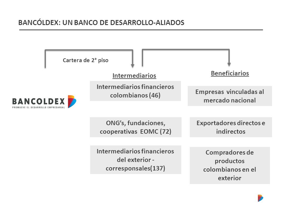 BANCÓLDEX: UN BANCO DE DESARROLLO-ALIADOS Intermediarios Beneficiarios Cartera de 2° piso Exportadores directos e indirectos Compradores de productos