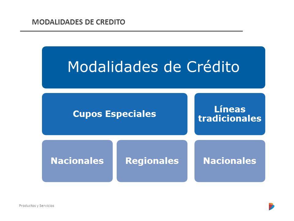 Productos y Servicios Modalidades de Crédito Cupos EspecialesNacionalesRegionales Líneas tradicionales Nacionales MODALIDADES DE CREDITO
