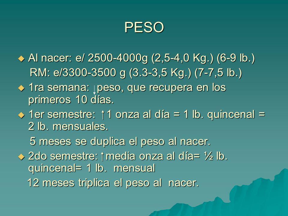 PESO Al nacer: e/ 2500-4000g (2,5-4,0 Kg.) (6-9 lb.) Al nacer: e/ 2500-4000g (2,5-4,0 Kg.) (6-9 lb.) RM: e/3300-3500 g (3.3-3,5 Kg.) (7-7,5 lb.) RM: e