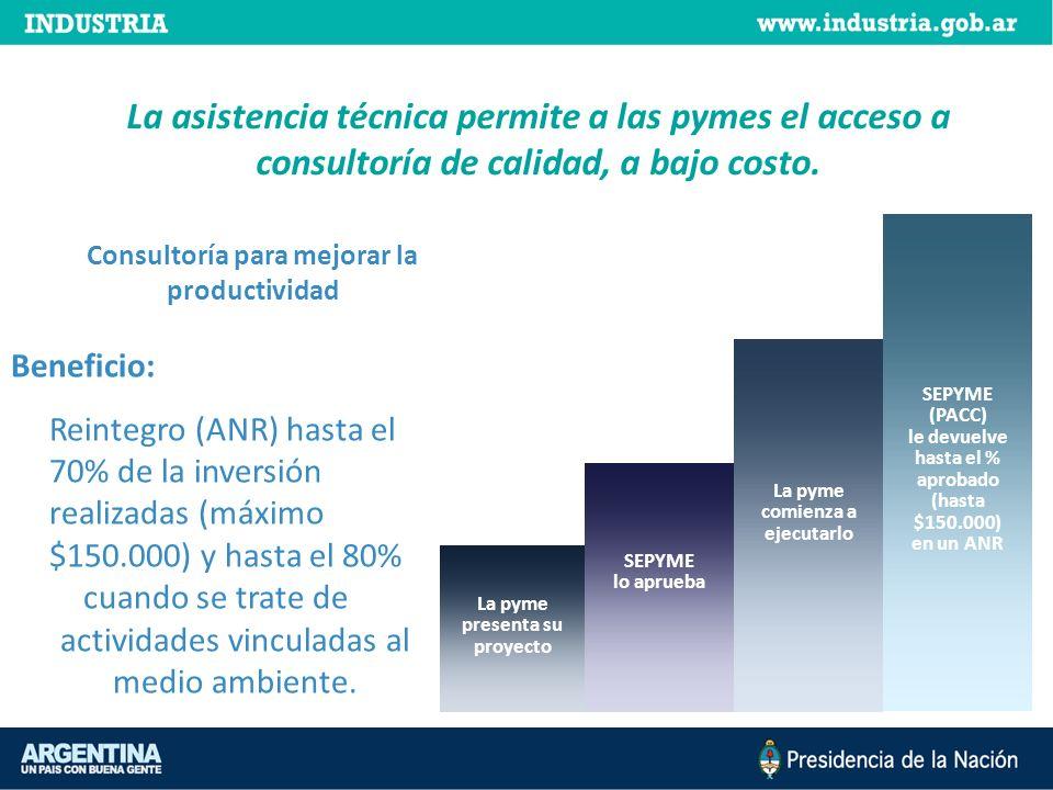 La asistencia técnica permite a las pymes el acceso a consultoría de calidad, a bajo costo. Beneficio: Reintegro (ANR) hasta el 70% de la inversión re