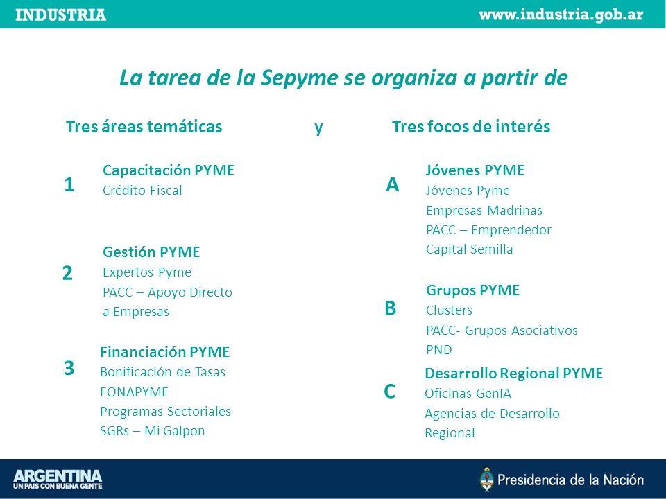 La tarea de la Sepyme se organiza a partir de Capacitación PYME Crédito Fiscal 1 2 Gestión PYME Expertos Pyme PACC – Apoyo Directo a Empresas 3 Financ