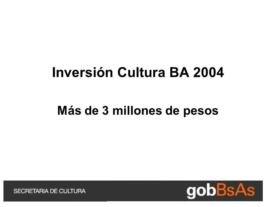 Inversión Cultura BA 2004 Más de 3 millones de pesos
