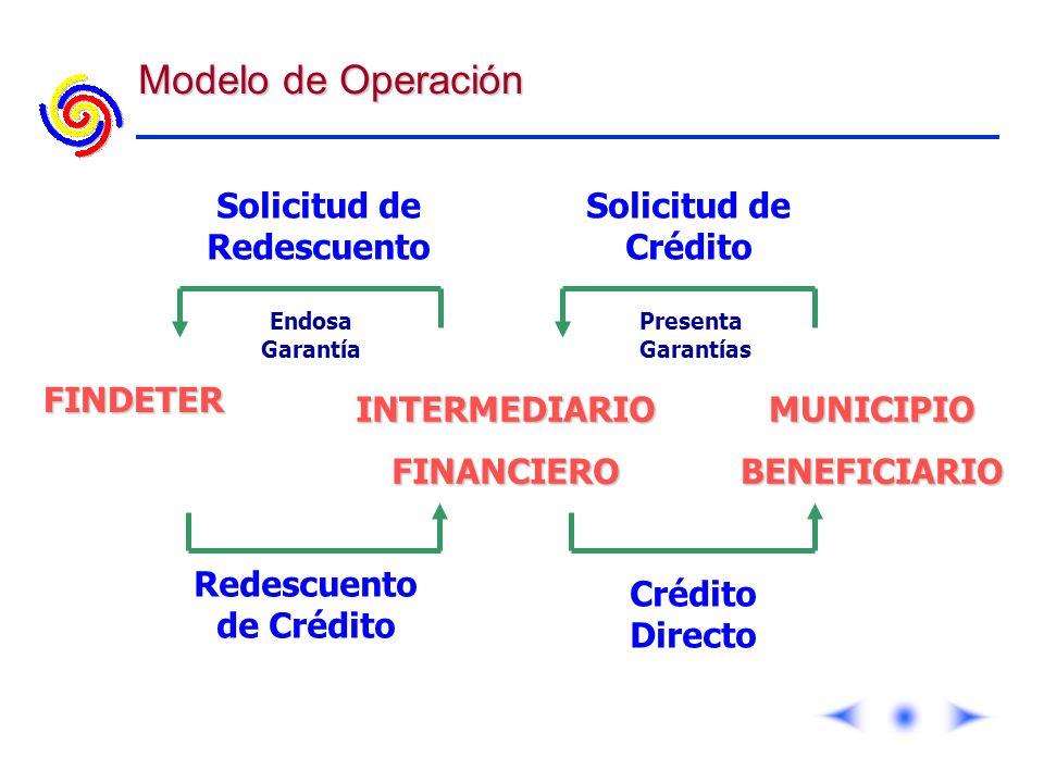 Modelo de Operación Redescuento de Crédito Crédito Directo Solicitud de Crédito Solicitud de RedescuentoMUNICIPIOBENEFICIARIOINTERMEDIARIOFINANCIERO F