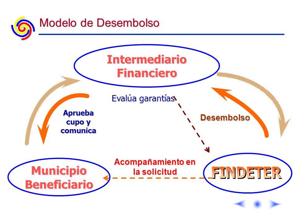 Modelo de Desembolso IntermediarioFinanciero Evalúa garantías Aprueba cupo y comunica Desembolso MunicipioBeneficiario Acompañamiento en la solicitud
